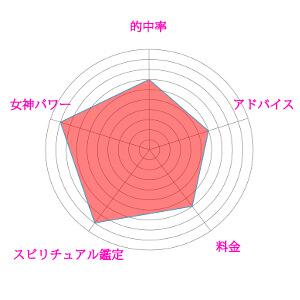 電話占いピュアリ 紫姫先生の評価